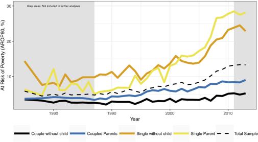 singlar i sverige statistik